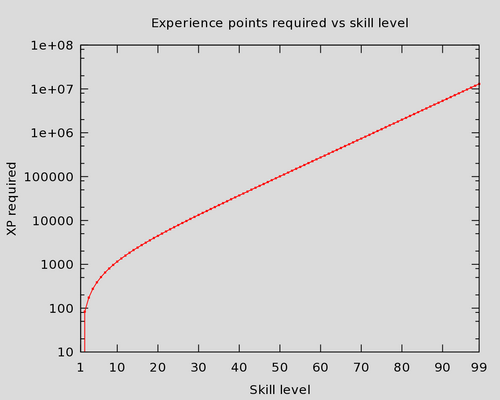 Experience - OSRS Wiki